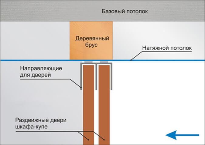 Схема одновременной установки шкафа купе и натяжного потолка