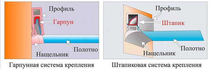 Методы крепления потолка