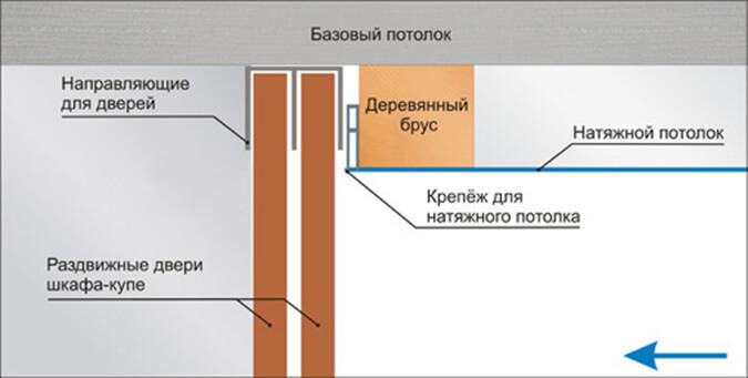 Схема крепления потолка между закладной и шкафом купе