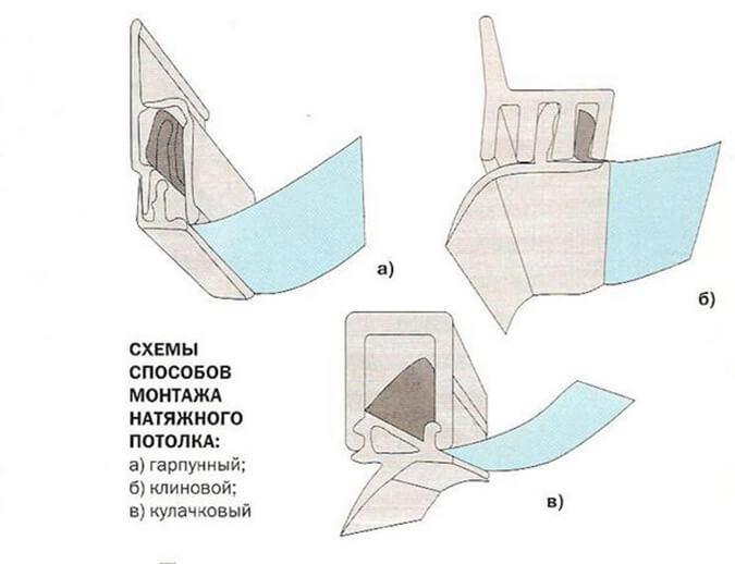 Виды систем крепления натяжного потолко
