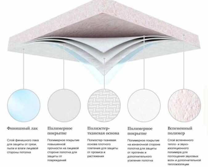 Из чего состоит акустический потолок