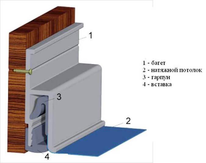 Профиль для натяжного потолка из ПВХ