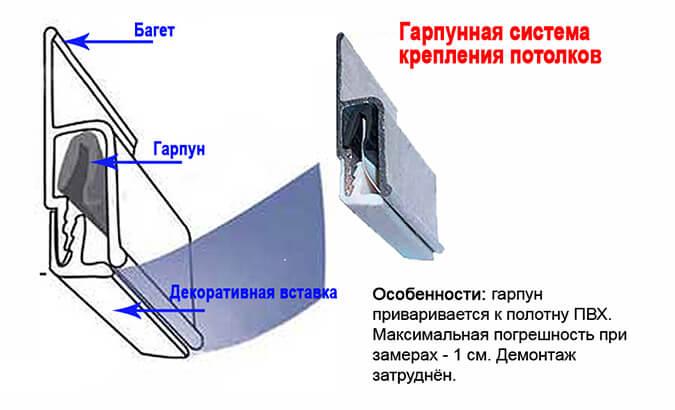 Установка потолка гарпунным методом