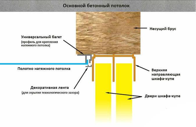 Схема монтажа натяжного потолка снизу балки