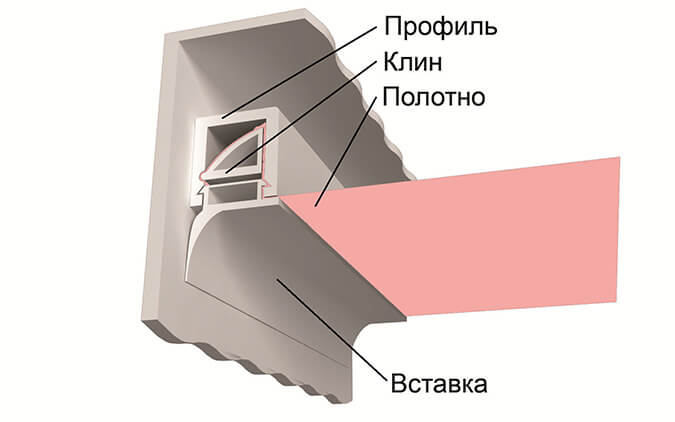 Клиновая система монтажа натяжного потолка