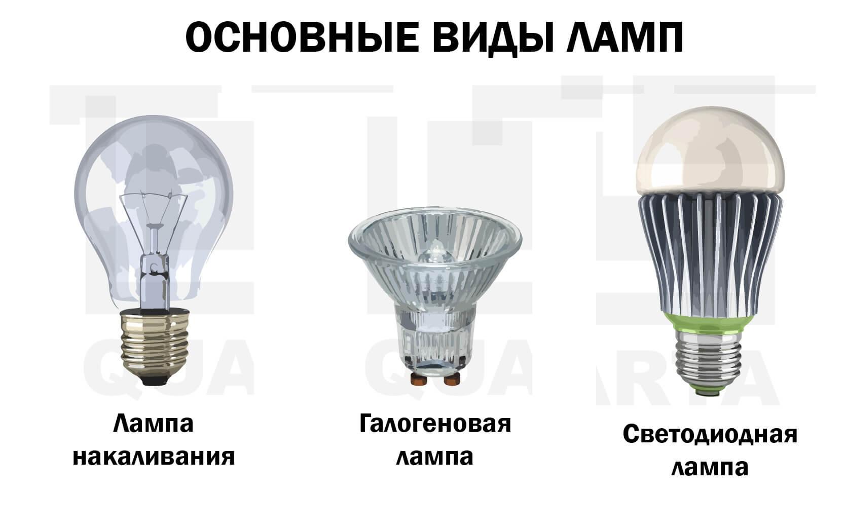 Виды современных ламп