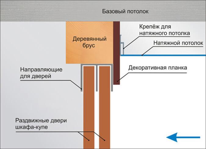 Схема монтажа натяжного потолка с декаративной планкой