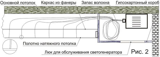 Схема установки конструкции звёздное небо