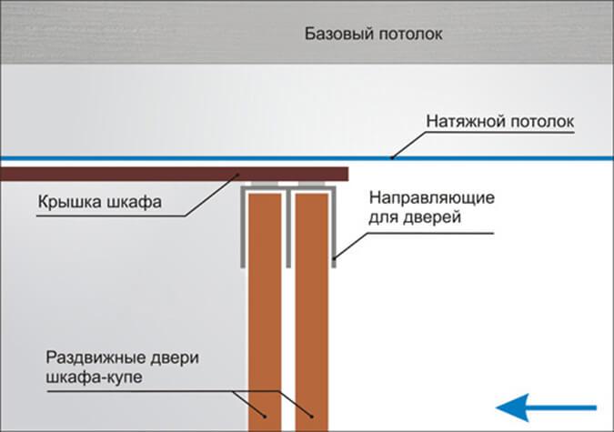 Схема реализации шкафа купе после натяжки потолка