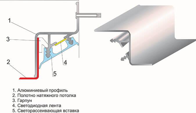 Схема установки парящего натяжного потолка