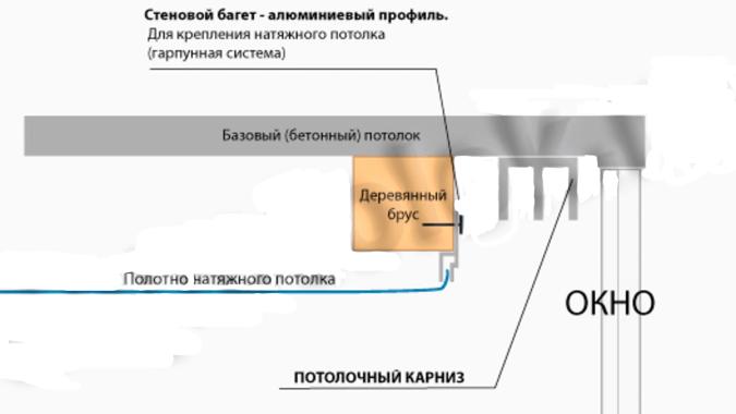 Установка скрытой гардины схема