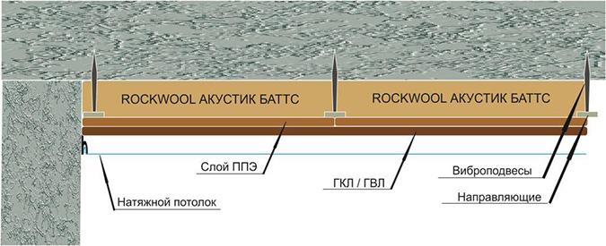 Схема звукоизоляции с потолоком
