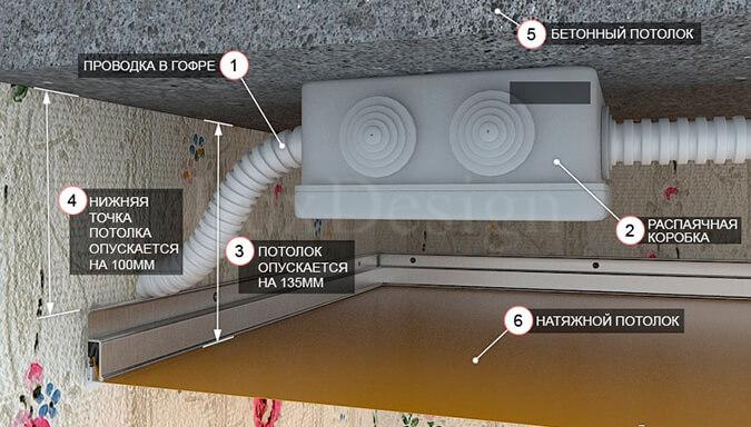 Схема установки проводки под натяжным потолком