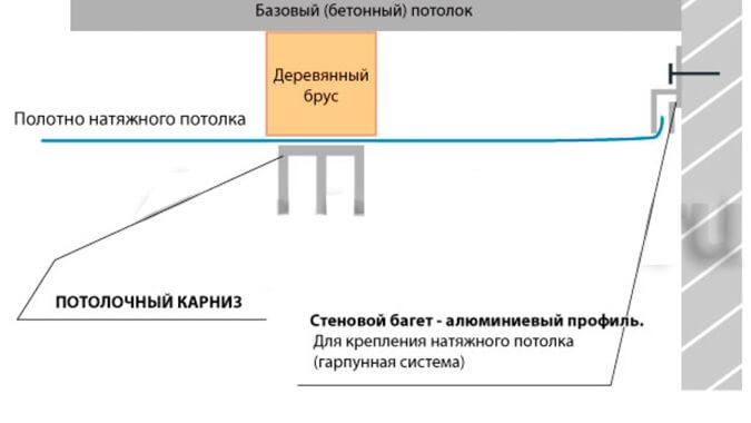 Схема установки гардины с помощью закладной