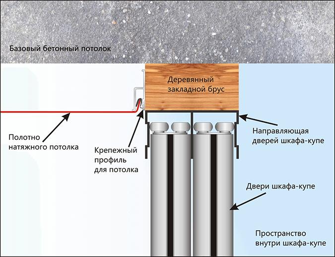 Схема установки закладной под шкаф купе