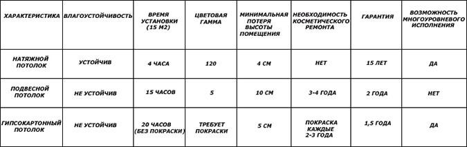 Сравнительная характеристика потолков