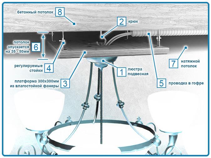 Схема установки люстры